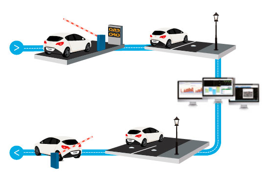 Parking Guidance Systems to find free parking space